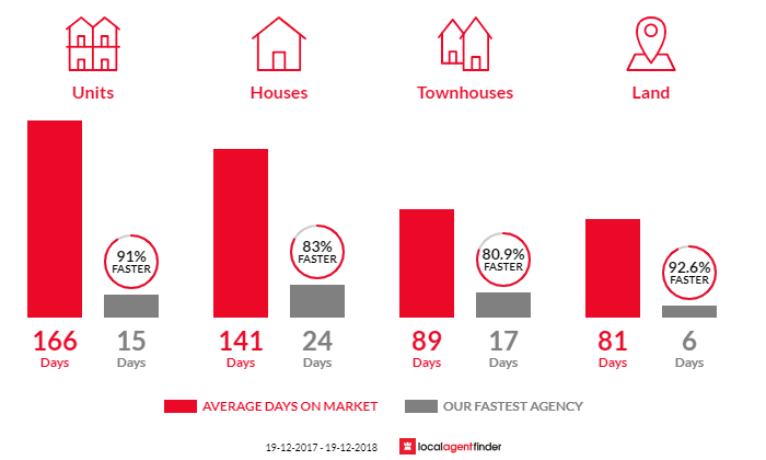 Average time to sell property in Berry, NSW 2535