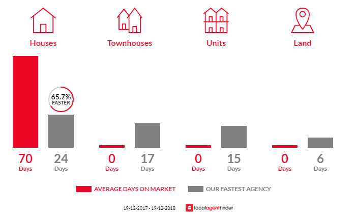 Average time to sell property in Berry Mountain, NSW 2535