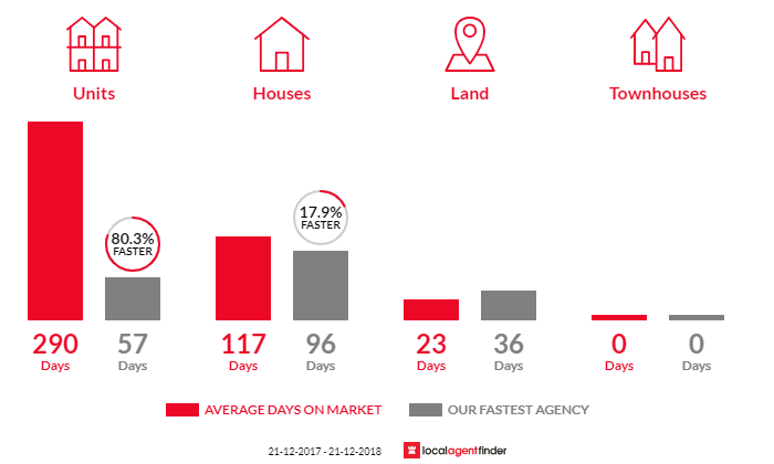 Average time to sell property in Berserker, QLD 4701