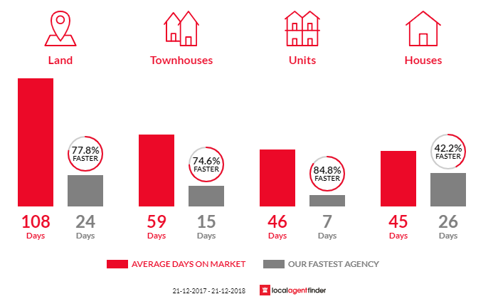 Average time to sell property in Berwick, VIC 3806