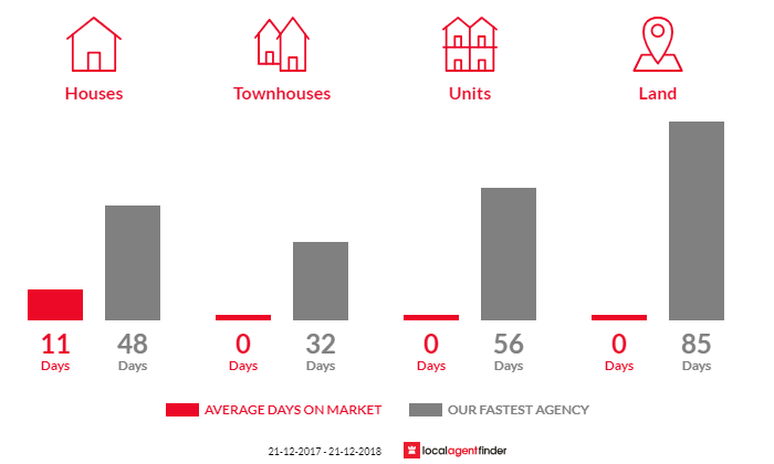 Average time to sell property in Bethanga, VIC 3691