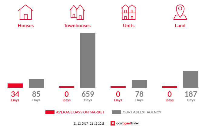 Average time to sell property in Bethany, SA 5352