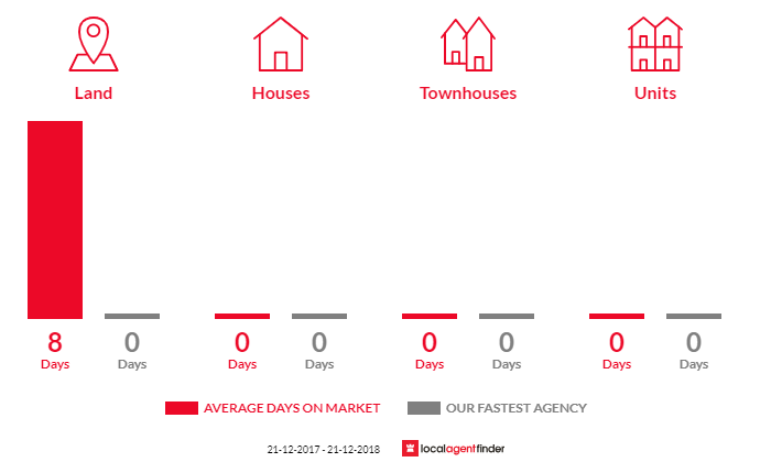 Average time to sell property in Betley, VIC 3472