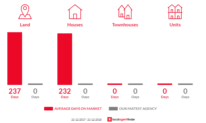 Average time to sell property in Beulah, VIC 3395