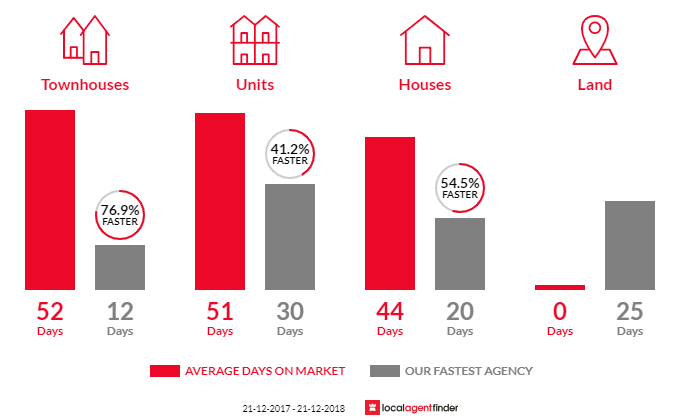 Average time to sell property in Beulah Park, SA 5067