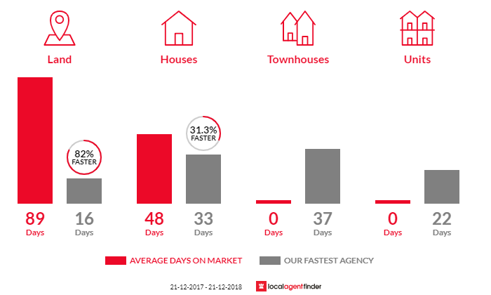 Average time to sell property in Beveridge, VIC 3753