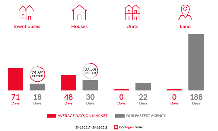Average time to sell property in Beverley Park, NSW 2217