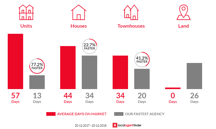 Average time to sell property in Beverly Hills, NSW 2209