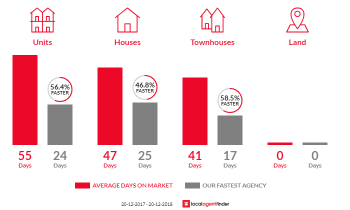 Average time to sell property in Bexley, NSW 2207