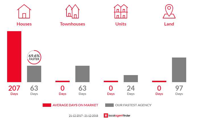 Average time to sell property in Bibaringa, SA 5118