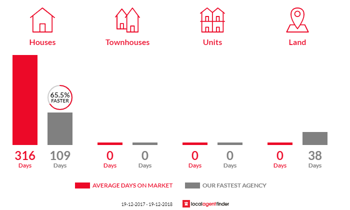 Average time to sell property in Bibbenluke, NSW 2632