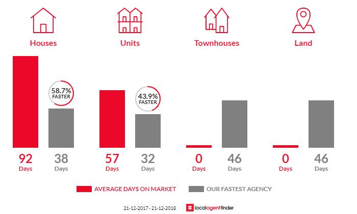 Average time to sell property in Bibra Lake, WA 6163