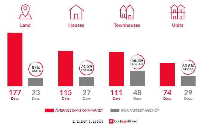 Average time to sell property in Bicton, WA 6157