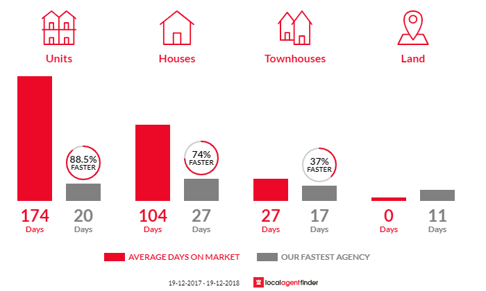 Average time to sell property in Bidwill, NSW 2770