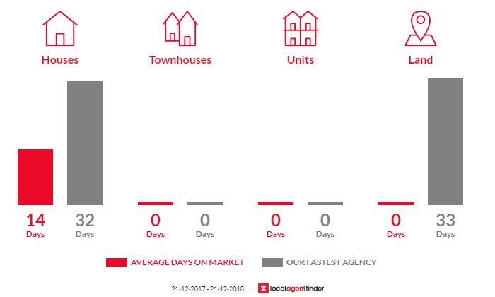 Average time to sell property in Big Pats Creek, VIC 3799