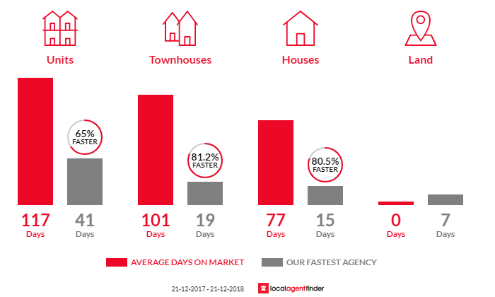 Average time to sell property in Biggera Waters, QLD 4216