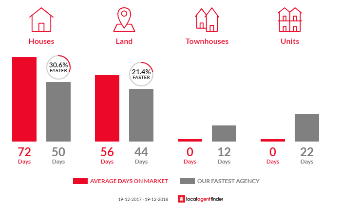 Average time to sell property in Billinudgel, NSW 2483