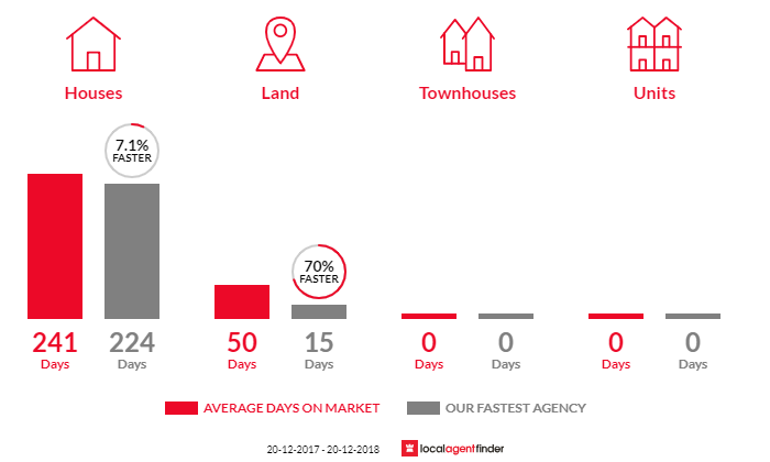 Average time to sell property in Biloela, QLD 4715