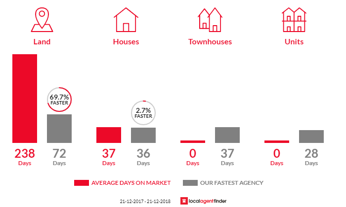 Average time to sell property in Birdwoodton, VIC 3505