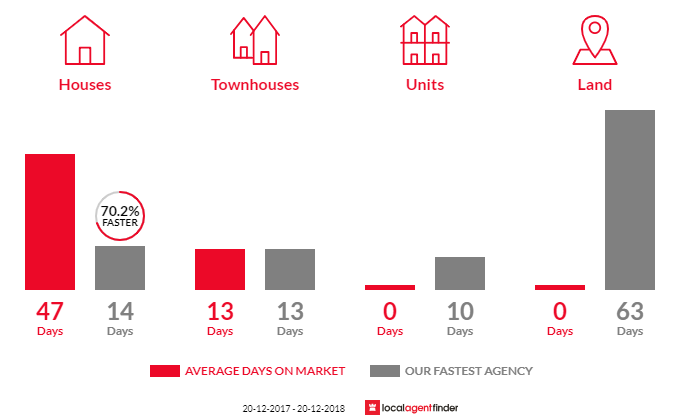Average time to sell property in Birrong, NSW 2143