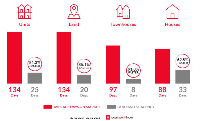 Average time to sell property in Birtinya, QLD 4575