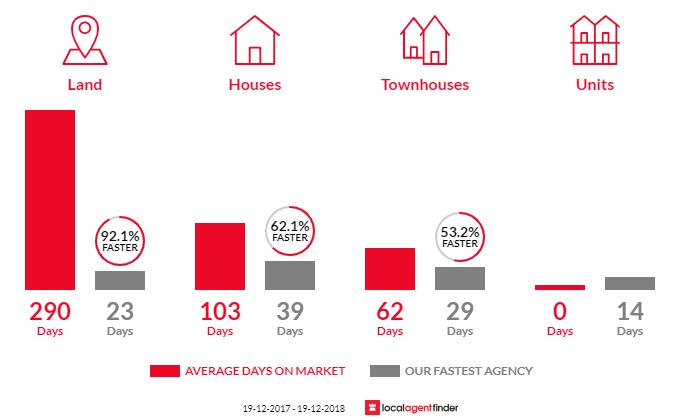 Average time to sell property in Black Head, NSW 2430