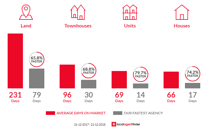 Average time to sell property in Black Hill, VIC 3350
