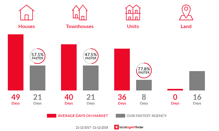 Average time to sell property in Black Rock, VIC 3193