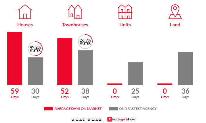 Average time to sell property in Blackalls Park, NSW 2283