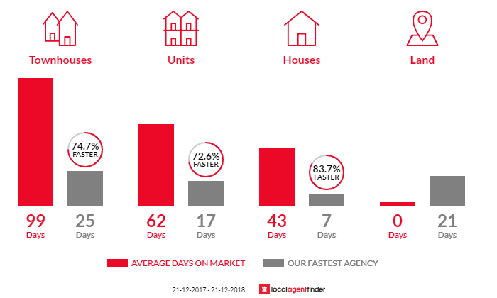 Average time to sell property in Blackburn, VIC 3130