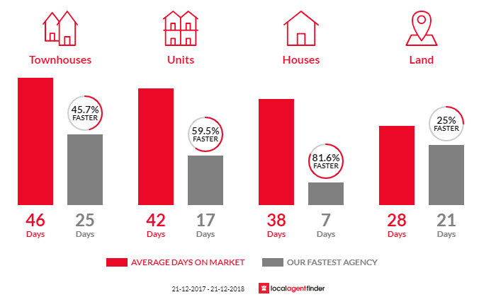 Average time to sell property in Blackburn South, VIC 3130