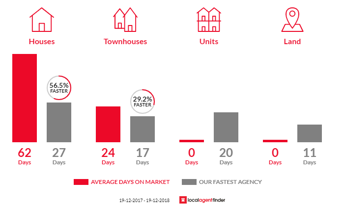 Average time to sell property in Blackett, NSW 2770