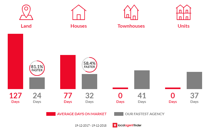 Average time to sell property in Blacksmiths, NSW 2281