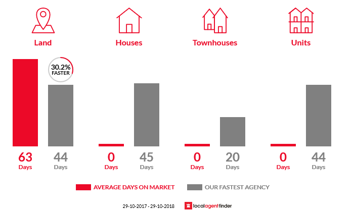 Average time to sell property in Blacksoil, QLD 4306