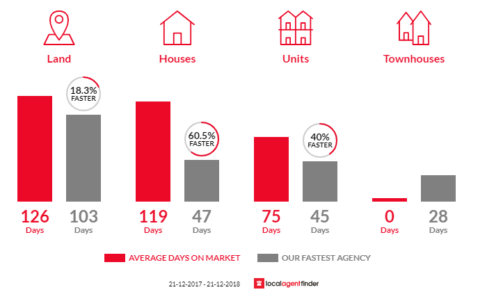 Average time to sell property in Blackstone Heights, TAS 7250