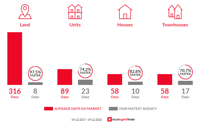 Average time to sell property in Blacktown, NSW 2148
