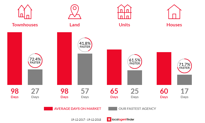 Average time to sell property in Blackwall, NSW 2256
