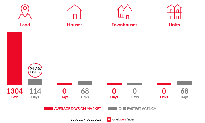 Average time to sell property in Blackwall, TAS 7275
