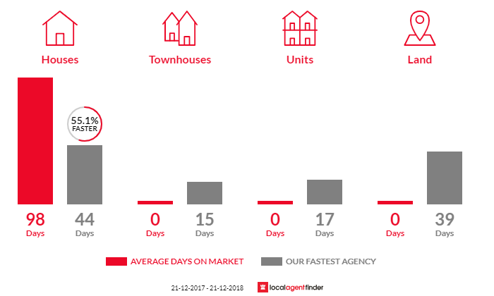Average time to sell property in Blackwarry, VIC 3844