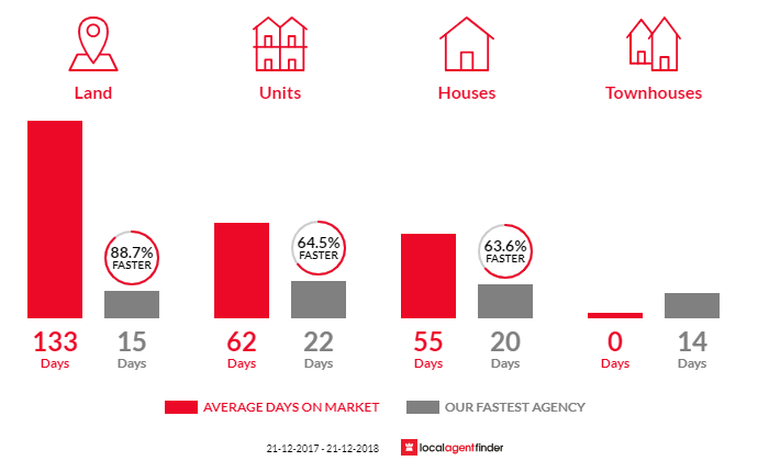 Average time to sell property in Blackwood, SA 5051