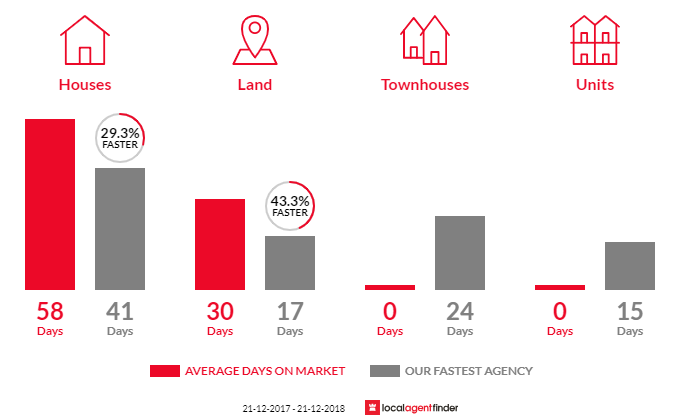 Average time to sell property in Blairgowrie, VIC 3942