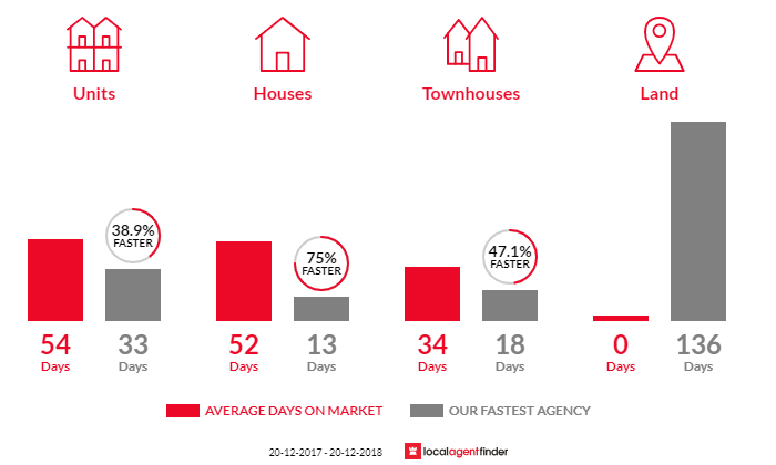 Average time to sell property in Blakehurst, NSW 2221