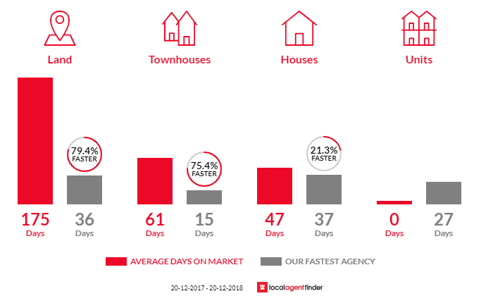 Average time to sell property in Blaxland, NSW 2774