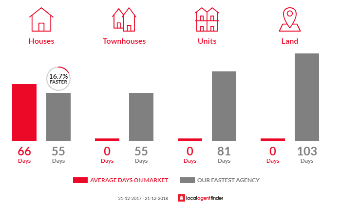 Average time to sell property in Blewitt Springs, SA 5171