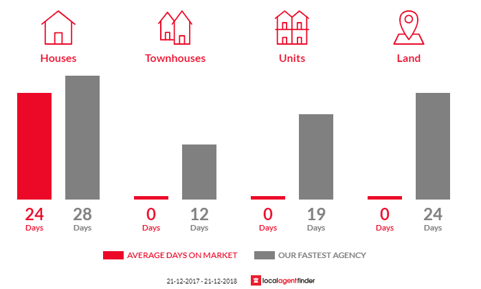 Average time to sell property in Blind Bight, VIC 3980