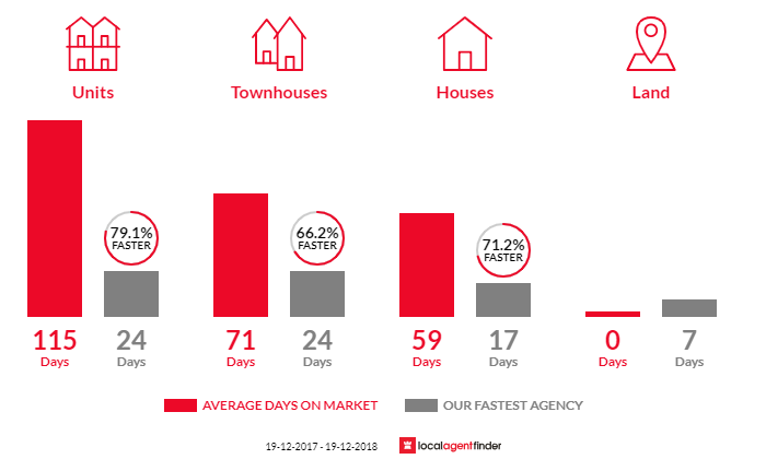 Average time to sell property in Blue Bay, NSW 2261