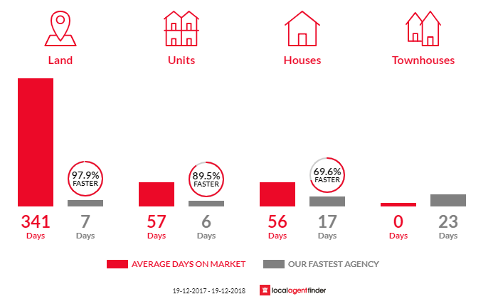 Average time to sell property in Blue Haven, NSW 2262