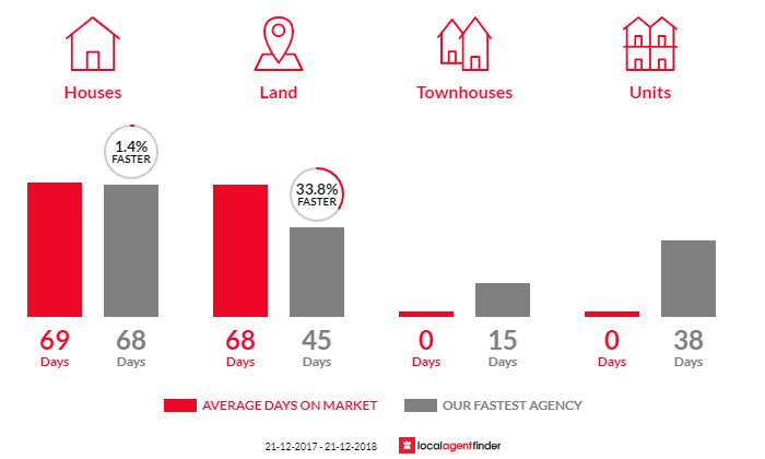 Average time to sell property in Blue Mountain Heights, QLD 4350