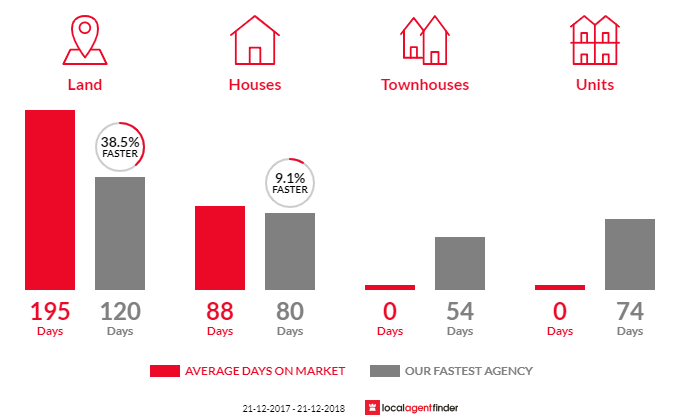 Average time to sell property in Bluewater Park, QLD 4818