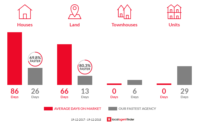 Average time to sell property in Boambee, NSW 2450